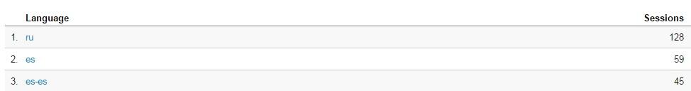 resultados de referencias google Analiticas