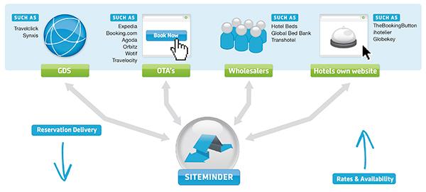 siteminder channel manager como funciona